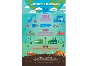 Unilever announces new global zero waste to landfill achievement