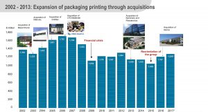 KBA aims to consolidate its leading position in package printing